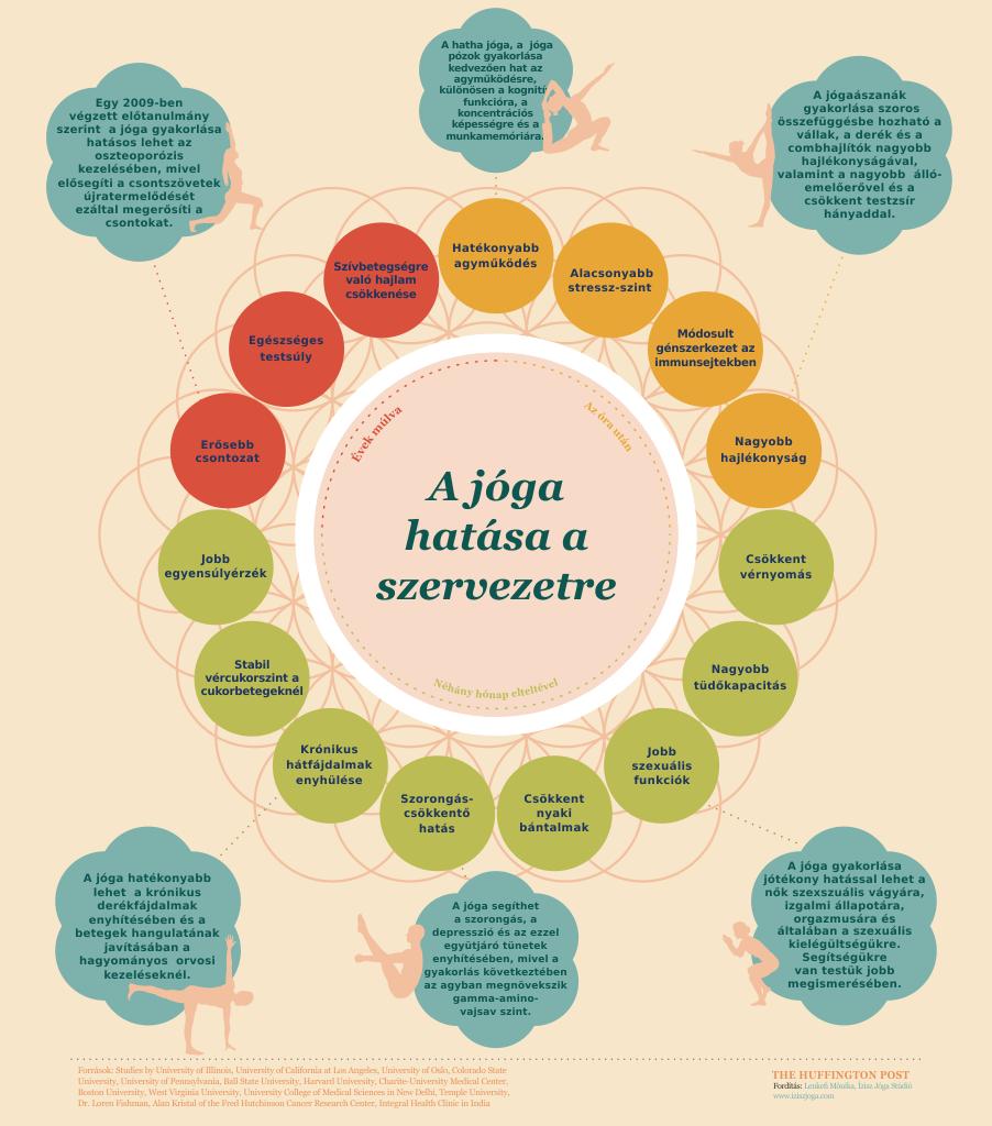 Hogyan változtatja meg a jóga a tested, már az első alkalom után…